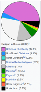 Religions of Russia